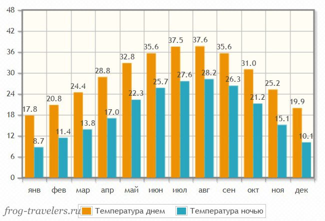Погода на Мертвом море по месяцам